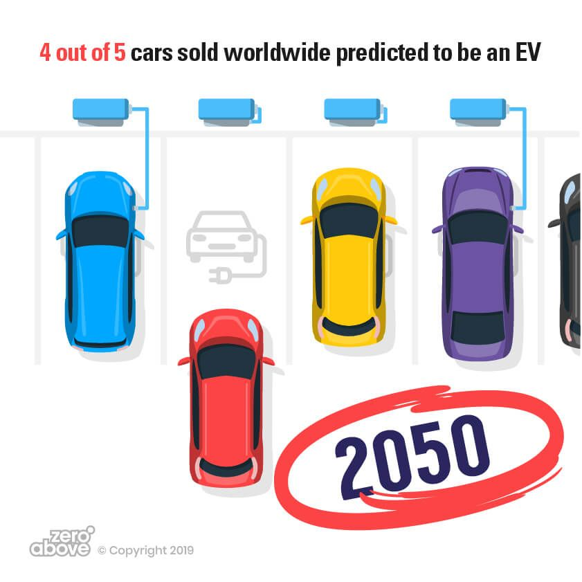 The Future of EV – Capsule Trends Report