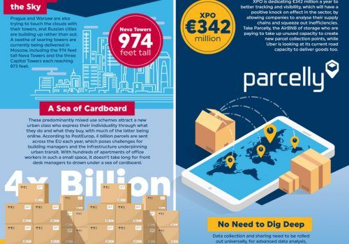 DP World Infographics